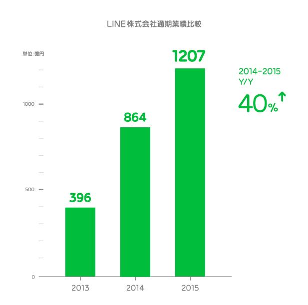 /linecorp/ja/pr/JP_graph.png